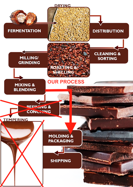 ChocoSustain method